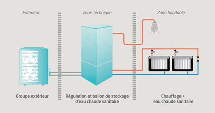 Pompes à chaleur air/eau