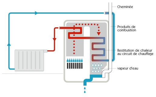 Installateur chaudière à condensation